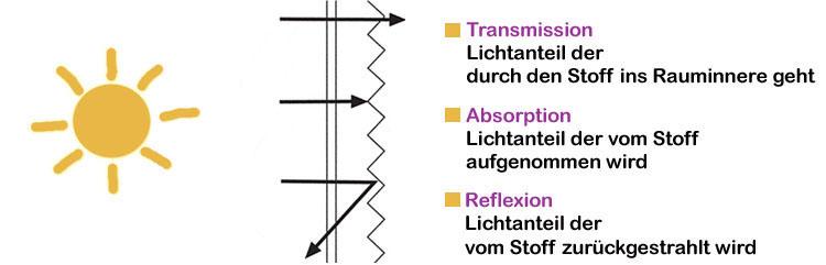 lichttechnische Werte Plissee Stoffe